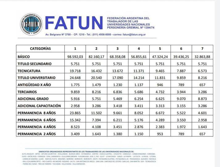 AUMENTO SALARIAL  Compartimos la planilla de liquidación, conforme el aumento salarial acordado para el sueldo del mes de octubre/20.